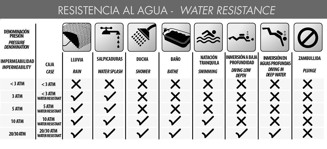 Gu a para la resistencia del agua en relojes - Pegamento para plastico resistente al agua ...